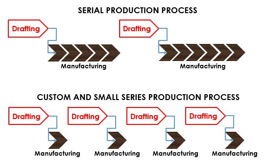 Custom and Serial production