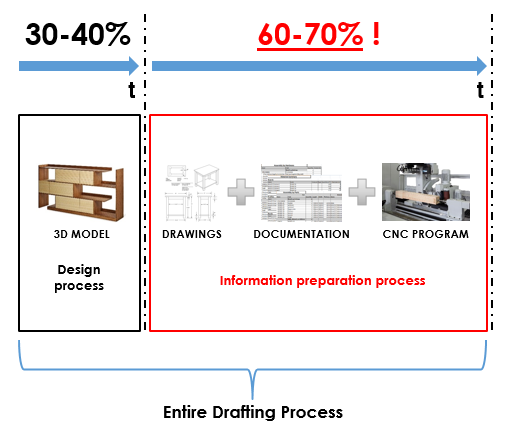 Drafting process