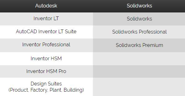 Woodwork for Inventor BlogAutodesk Inventor vs Solidworks